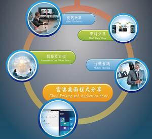 行動化您高效率團隊,分享網頁視訊 、桌面、檔案、簡報、文字、直播 等溝通資訊。